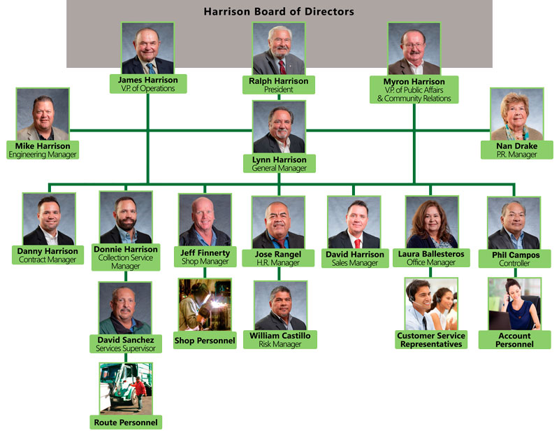 web_new2_HAR-Org-Chart-High-Res